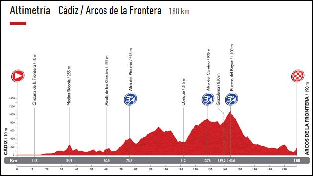 recorrido-vuelta-ciclista-españa-2014-cadiz