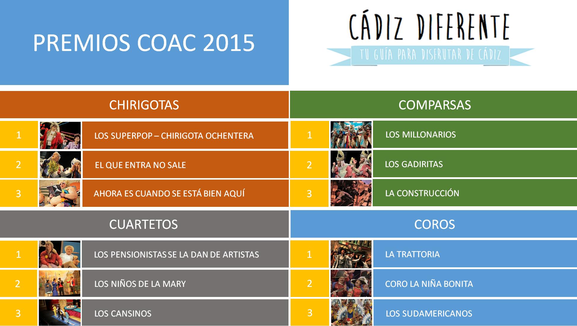 Ganadores_Premios_COAC_2015